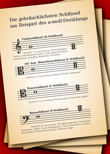 """Musiktheorie-Postkarte """"Die Schlüssel"""""""