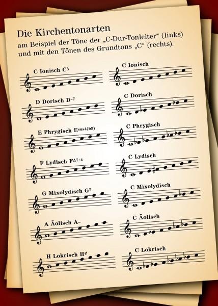 """Musiktheorie-Postkarte """"Die Kirchentonarten"""""""